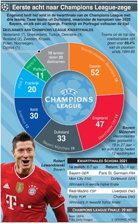 VOETBAL: UEFA Champions League Kwartfinale line-up 2021 infographic