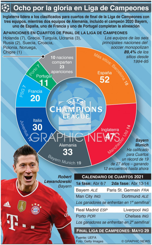 Alineación Cuartos de Final Liga de Campeones UEFA 2021 infographic