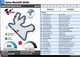 MOTOGP: MotoGP Qatar 2021 Interactivo (1) infographic