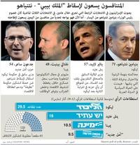 سياسة: المتنافسون في الانتخابات الإسرائيلية infographic