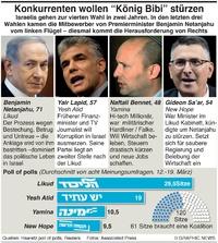 POLITIK: Konkurrenten der Wahlen in Israel infographic