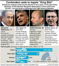 POLITICS: Israel election contenders infographic