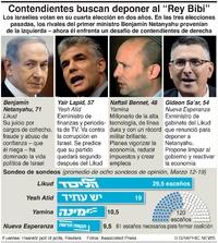 POLÍTICA: Contendientes en la elección de Israel infographic