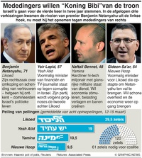 FOR TRANSLATION POLITIC: Israel election contenders infographic