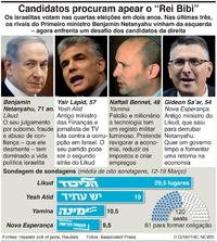 POLÍTICA: Candidatos às eleições em Israel infographic