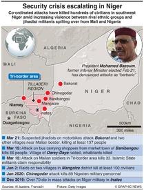 TERRORISM: Niger attacks timeline infographic