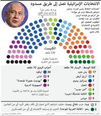 سياسة: نتائج الانتخابات الإسرائيلية 2021 infographic