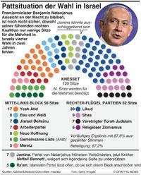 POLITIK: Israel Wahl - vorläufiges Ergebnis 2021 infographic