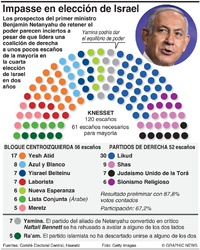 POLÍTICA: Resultados de la elección 2021 en Israel infographic