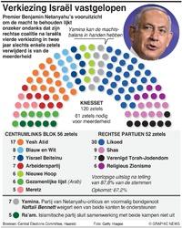 POLITIEK: Uitslag verkiezingen Israël 2021 infographic