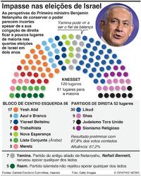 POLÍTICA: Resultado das eleições em Israel 2021 infographic