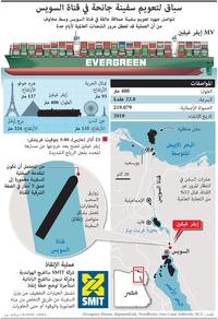 كوارث: سباق لتعويم سفينة جانحة في قناة السويس (1) infographic