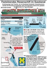MARITIM:Wettrennen um das festsitzende Schiff im Suez Kanal freizubekomment infographic