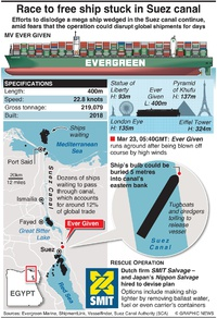 MARITIME: Race to free ship stuck in Suez canal infographic