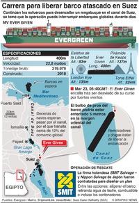 MARÍTIMO: Carrera para desencallar barco en el Canal de Suez infographic
