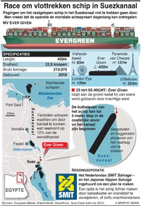 SCHEEPVAART: Race om vastgelopen schip in Suezkanaal vlot te trekken infographic