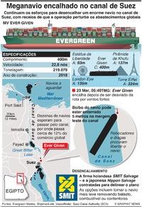 MARINHA: Navio gigante encalhado no canal de Suez infographic