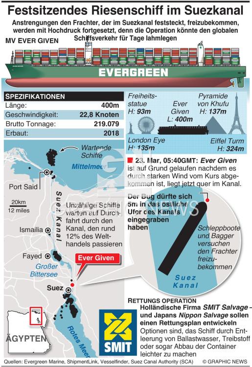 Wettrennen um das festsitzende Schiff im Suez Kanal freizubekomment infographic