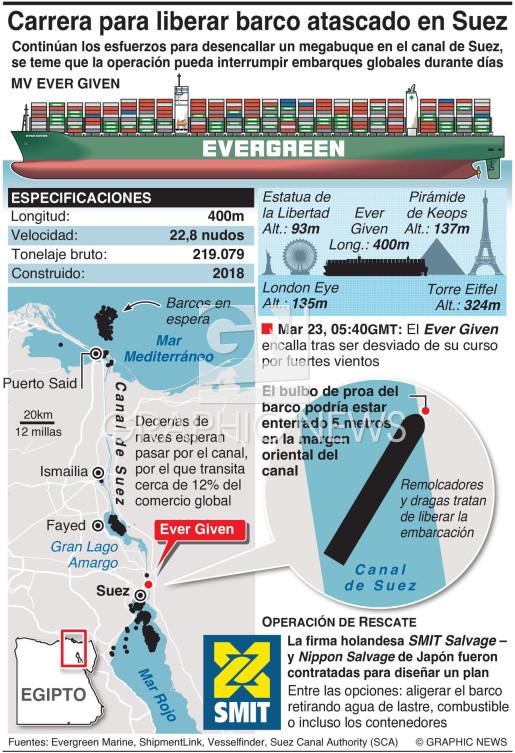 Carrera para desencallar barco en el Canal de Suez infographic