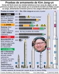 COREA DEL NORTE: Pruebas de misiles (1) infographic