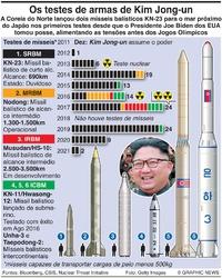 COREIA DO NORTE: Testes de mísseis (1) infographic