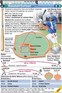 TOKYO 2020: Olympic Baseball/Softball infographic