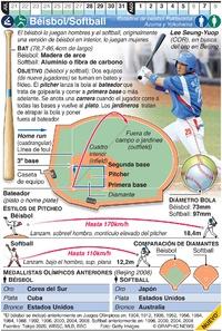 TOKIO 2020: Béisbol/Softball Olímpico  infographic