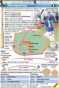 TOKYO 2020: Olympisch Honkbal/Softbal infographic