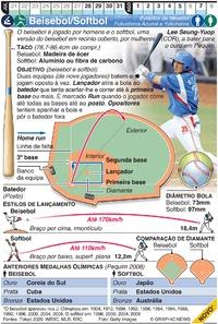 TÓQUIO 2020: Beisebol/Softbol Olímpicos infographic