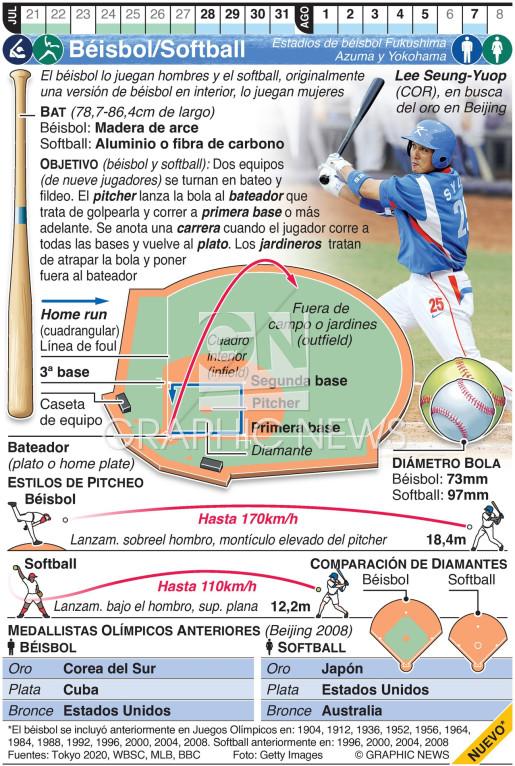 Béisbol/Softball Olímpico  infographic