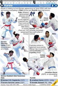 TOKYO 2020: Olympic Karate infographic
