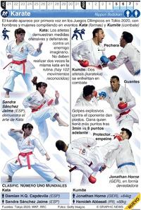 TOKIO 2020: Karate Olímpico infographic