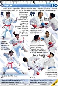 TÓQUIO 2020: Karaté Olímpico infographic