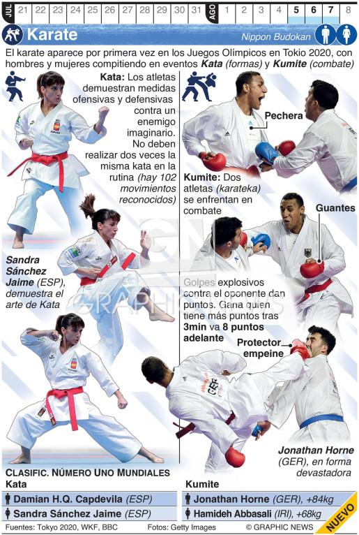 Karate Olímpico infographic
