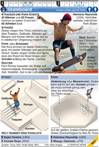 TOKYO 2020: Olympic Skateboarding infographic