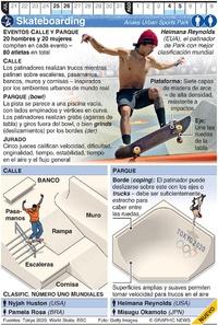 TOKIO 2020: Skateboarding Olímpico infographic