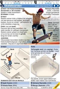 TOKYO 2020: Olympisch Skateboarden infographic