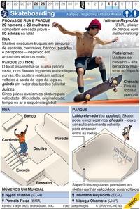 TÓQUIO 2020: Skateboarding Olímpico infographic