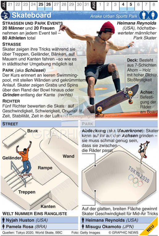 Olympic Skateboarding infographic