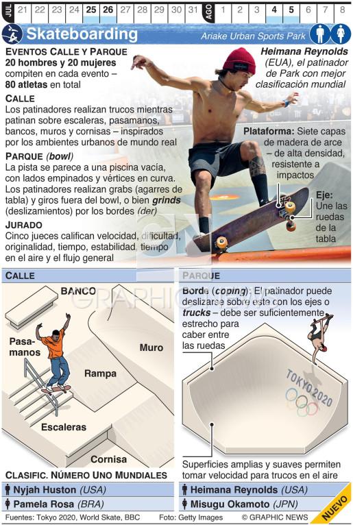 Skateboarding Olímpico infographic