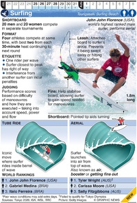 TOKYO 2020: Olympic Surfing infographic