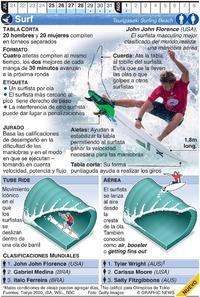 TOKYO 2020: Surf Olímpico infographic