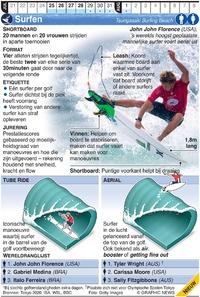 TOKYO 2020: Olympisch Surfen infographic
