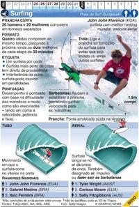 TÓQUIO 2020: Surf Olímpico infographic
