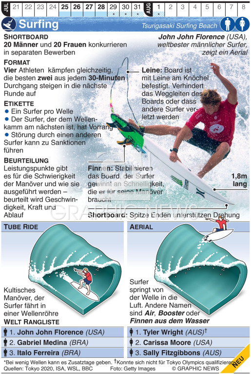 Olympic Surfing infographic