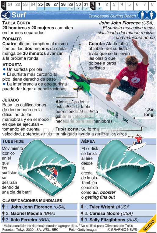 Surf Olímpico infographic