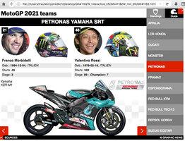 MOTOGP: MotoGP 2021 Fahrer und Teams  Championship  Standings infographic