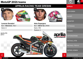 MOTOGP: MotoGP 2021 Riders' and Teams' Championship  Standings infographic