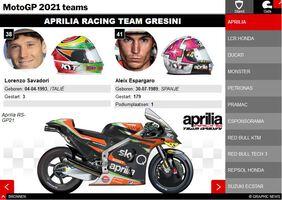 MOTOGP: MotoGP 2021 Kampioenschap coureurs en teams Championship  Standings infographic