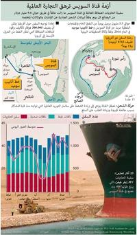 اقتصاد: أزمة قناة السويس ترهق التجارة العالمية infographic